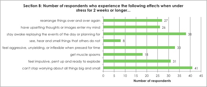 Section B: Number of respondents who experience the following effects when under stress for 2 weeks or longer...