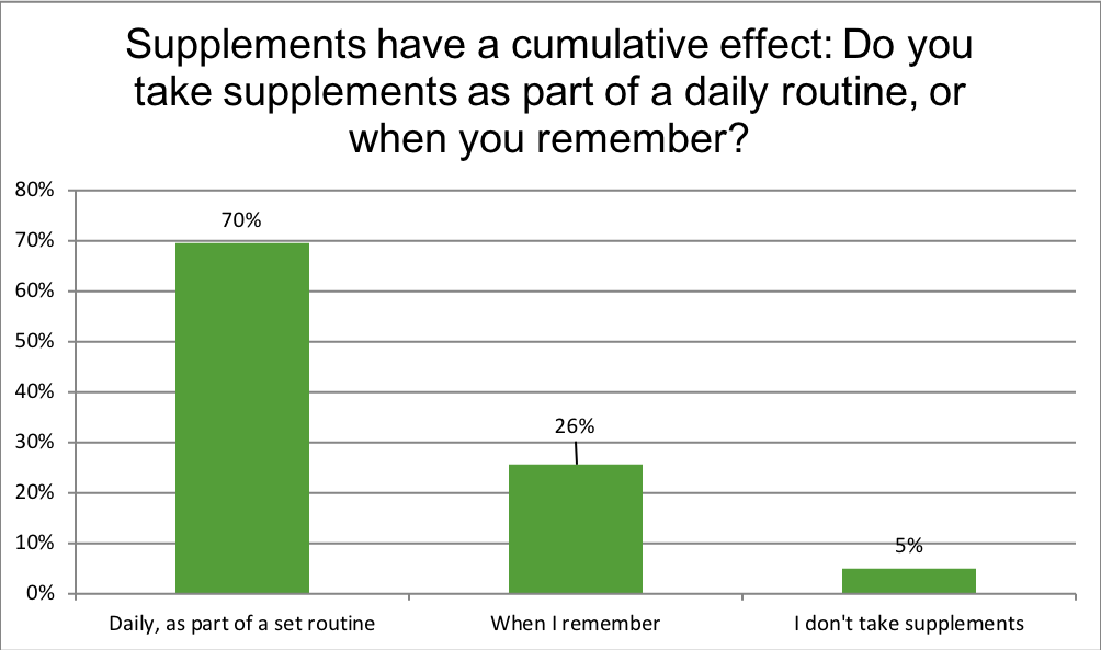 Renewal Institute Loyalty Survey Results July2018? Supplements have a cumulative effect. How do you take yours?