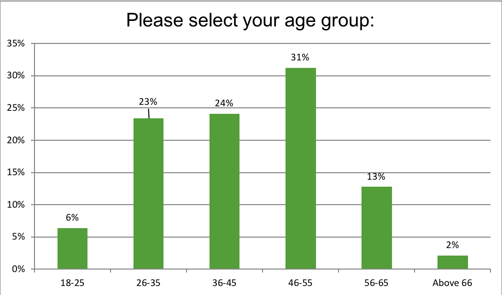 Renewal Institute Loyalty Survey Results July2018? What is your age?