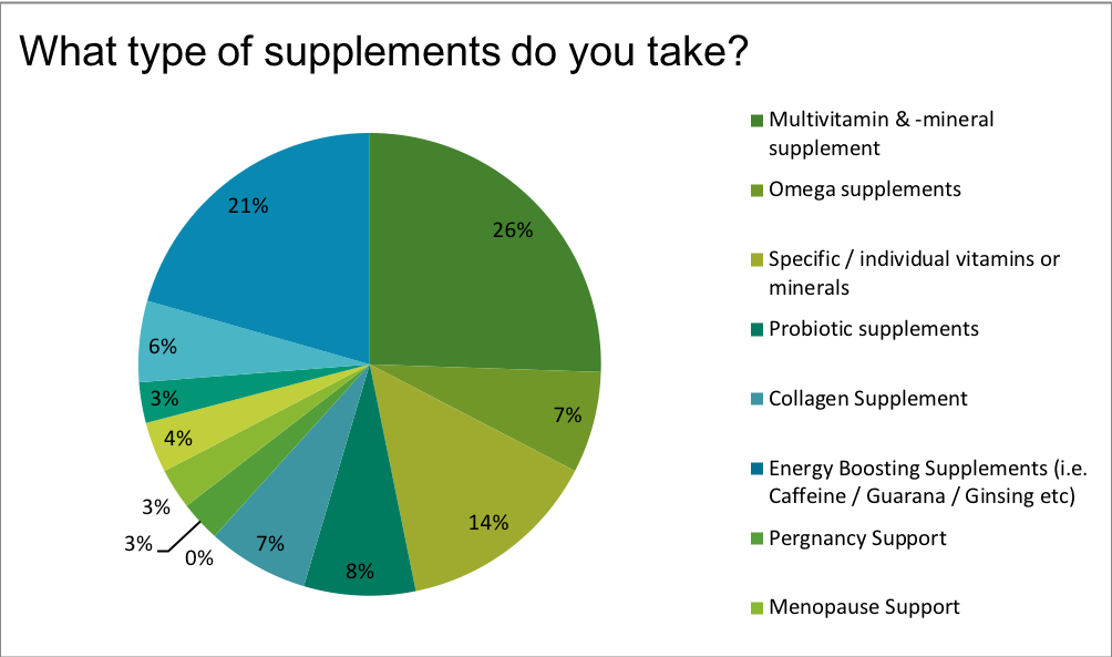 Renewal Institute Loyalty Survey Results July2018? What type of supplements do you take?
